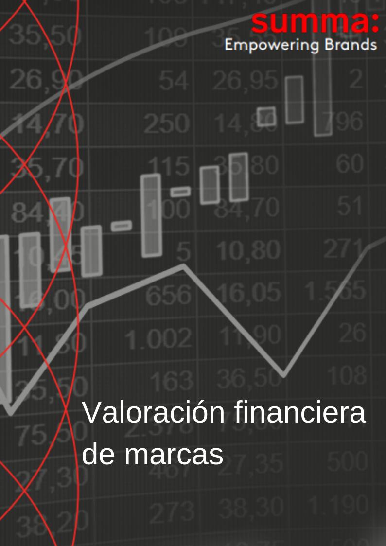 Valoración financiera de marcas
